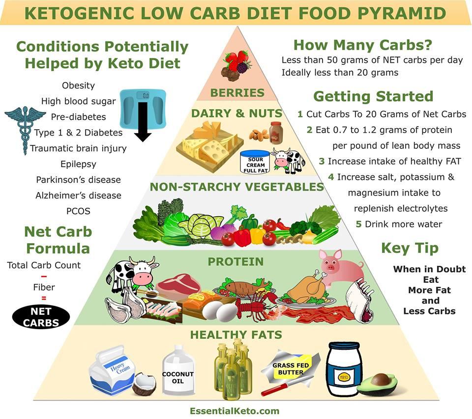 Nutrition Classes_keto